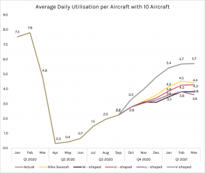 Monthly Fleet Utilisation with 10 Aircraft