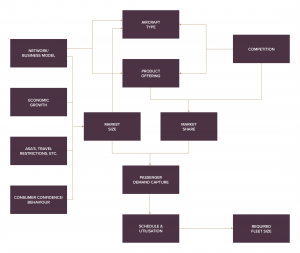 Workflow diagram for projecting passenger demand the required network and fleet to support it
