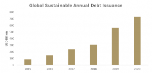Global Sustainable Annual Debt Issuance 2015-2020
