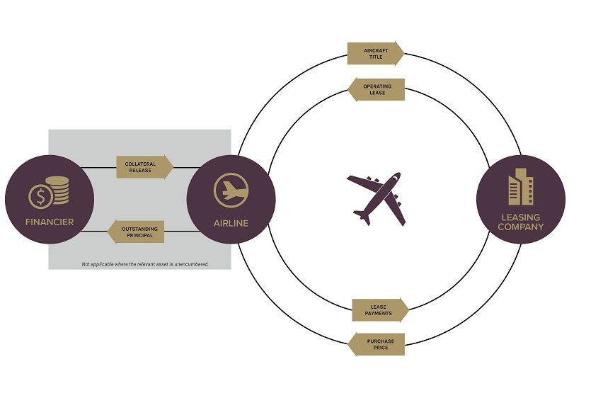 A diagram of a typical aircraft sale and leaseback transaction for a financed aircraft